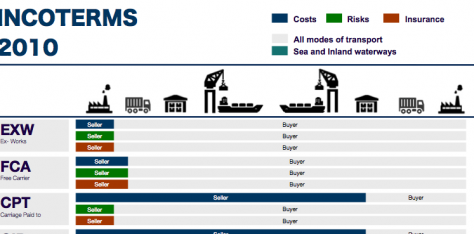 INCOTERMS, What they are and, what they are not