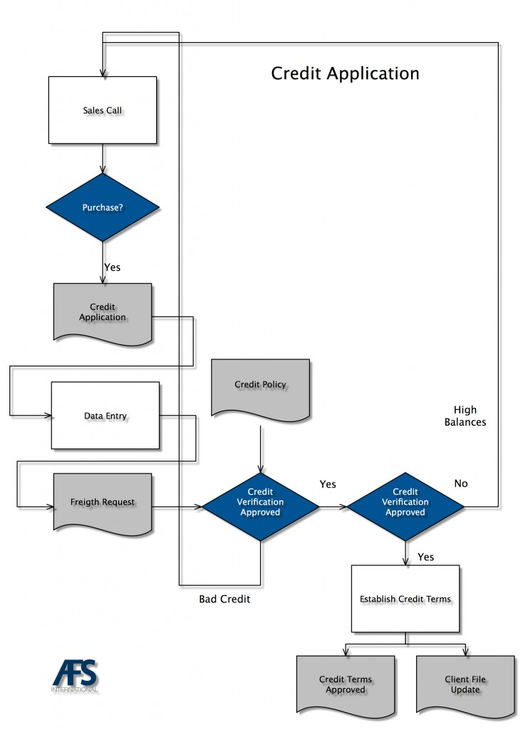 Debt Collection Agency >> Process maps and their application | Freight Collection Agency | AFS